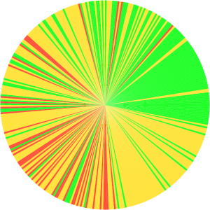 Pie chart showing caches around Cedar Falls